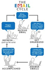 email cycle