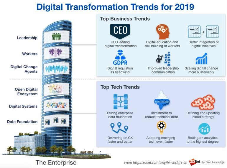 ZDNet-digital-transformation-trends